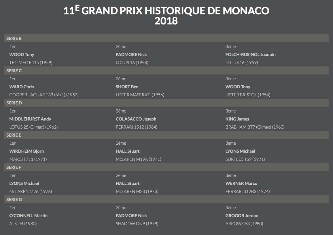 Monaco-Historic-Results-2018